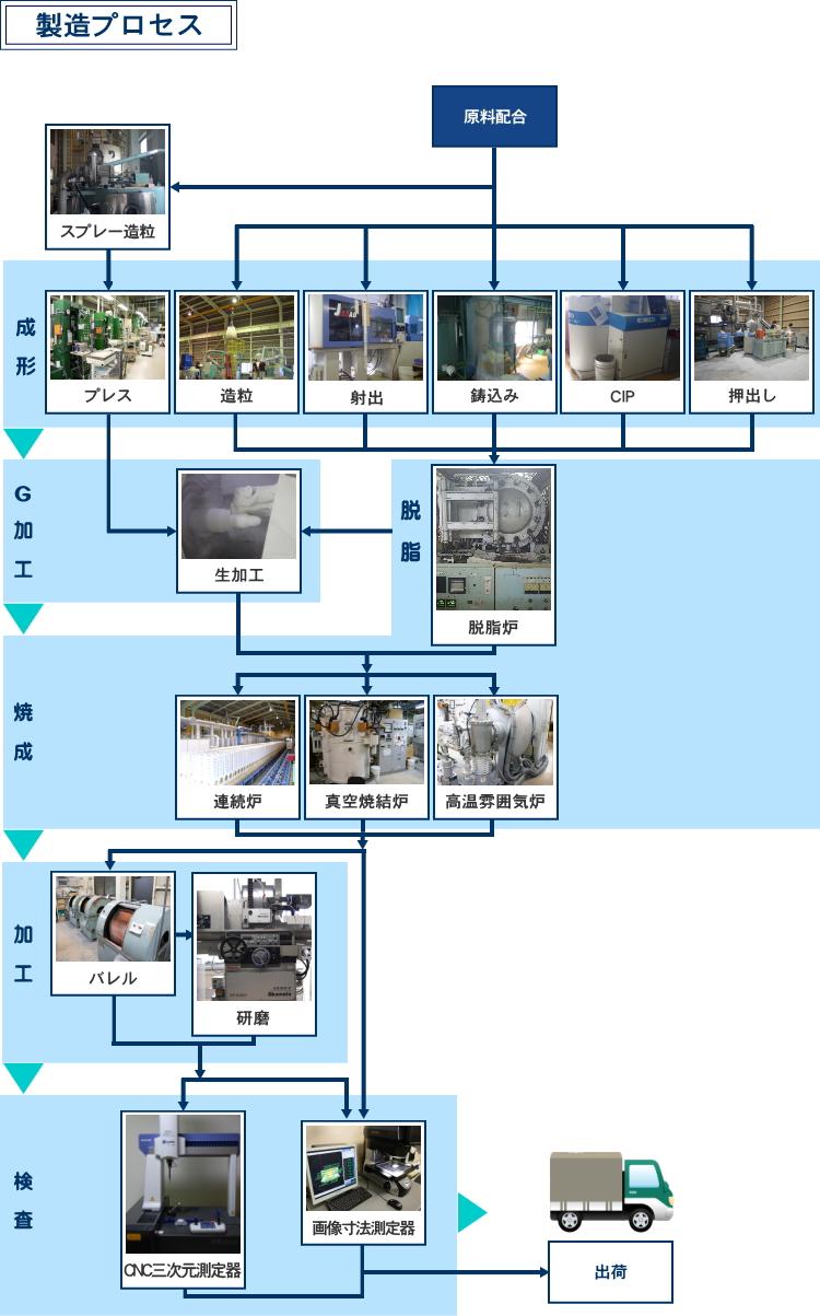 製造プロセス